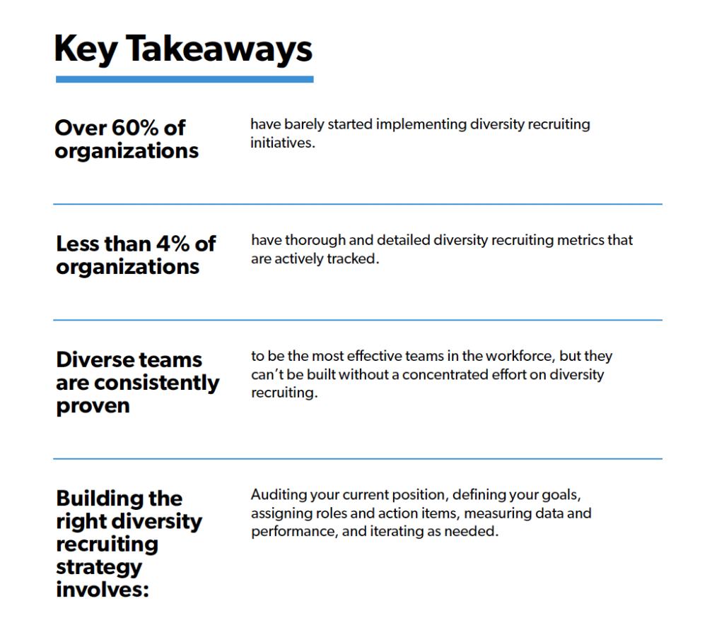 Graphic showing key takeaways from diversity recruiting survey:  Over 60% of organizations have barely started implementing diversity recruiting initiatives.  Less than 4% of organizations have thorough and detailed diversity recruiting metrics that are actively tracked.  Diverse teams are consistently proven to be the most effective teams in the workforce.  Building the right diversity recruiting strategy involves: auditing your current position, defining your goals, assigning roles and action items, measuring data and performance, and iterating as needed.