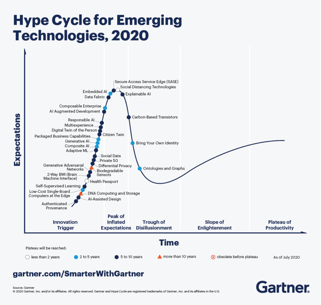 Graph showing the change in expectations over time of new technologies. Created by Gartner.