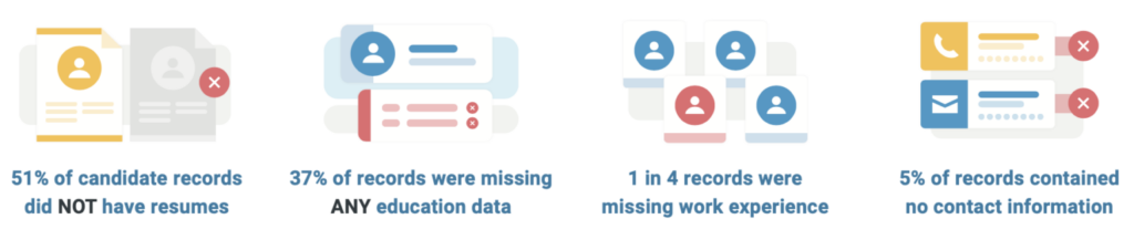 """Image with colorful graphics that shares: """"51% of candidate records are missing a resume, 37% of candidate records are missing any education data, 1 in 4 records are missing work experience, 5% of records are missing any kind of contact information."""""""