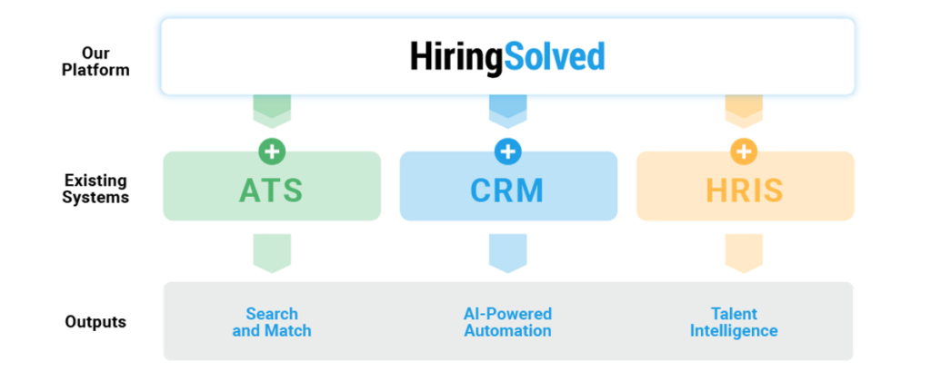 Image of HiringSolved logo sitting on top of existing systems including the ATS, CRM, and HRIS and outputting Search and Match, AI-Powered Automation, and Talent Intelligence